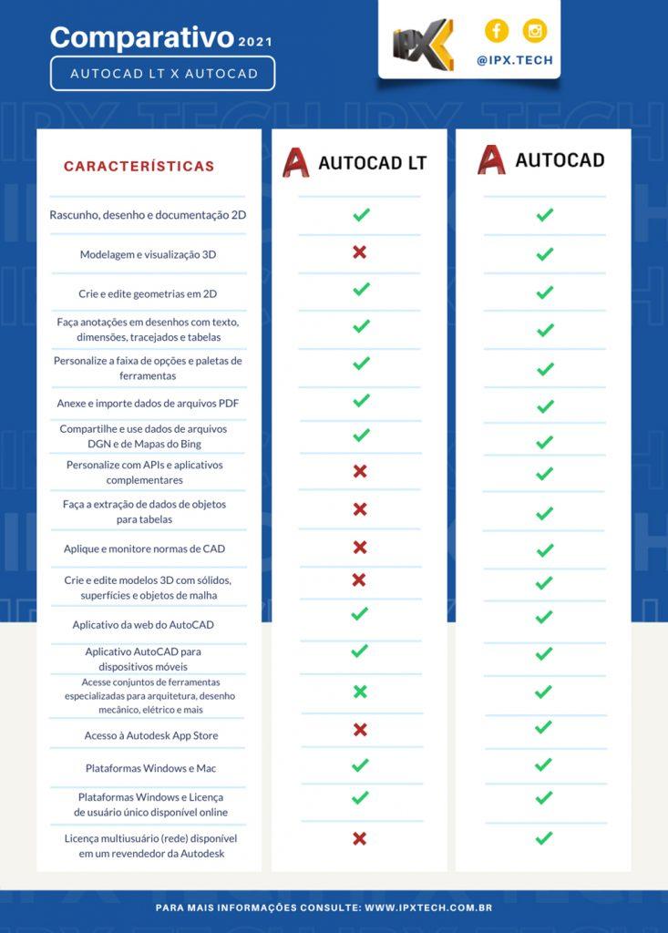 Diferença entre Autocad ou Autocad LT